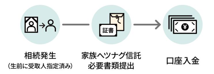相続発生(生前に受取人指定済み)→ 家族へツナグ信託 必要書類提出 → 口座入金