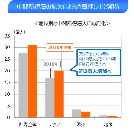④中間所得層の拡大による消費押上げ期待.png