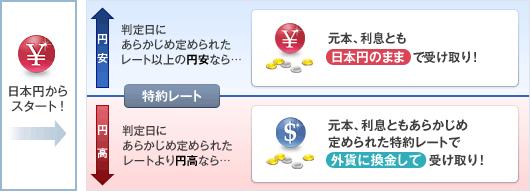 為替リンク預金1