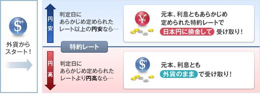 為替リンク預金2