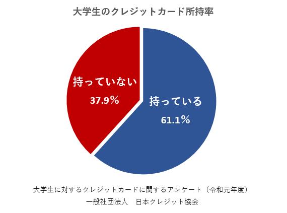 大学生のクレジットカード所持率 持っている61.1% 持っていない37.9%  大学生に対するクレジットカードに関するアンケート(令和元年度) 一般社団法人 日本クレジット協会
