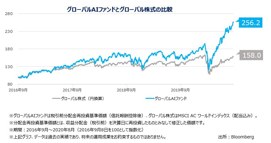 グローバルAIファンドとグローバル株式の比較 グローバル株式(円換算)2016年9月 98.1 2017年9月 130.1 2018年9月 145.6 2019年9月 140.5 2020年8月 158.0 グローバルAIファンド 2016年9月 100.9 2017年9月 138.7 2018年9月 164.0 2019年9月 152.3 2020年8月 256.2 ※グローバルAIファンドは税引前分配金再投資基準価額(信託報酬控除後)、グローバル株式はMSCI AC ワールドインデックス(配当込み)。 ※分配金再投資基準価額とは、収益分配金(税引前)を決算日に再投資したものとみなして修正した価額です。 ※期間:2016年9月~2020年8月(2016年9月8日を100として指数化) ※上記グラフ、データは過去の実績であり、将来の運用成果をお約束するものではありません。 出所:Bloomberg