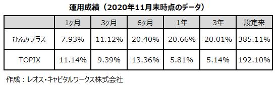 運用成績(2020年11月末時点のデータ) ひふみプラス1ヶ月7.93% 3ヶ月11.12% 6ヶ月20.40% 1年20.66% 3年20.01% 設定来385.11% TOPIX1ヶ月11.14% 3ヶ月9.39% 6ヶ月13.36% 1年5.81% 3年5.14% 設定来192.10% 作成:レオス・キャピタルワークス株式会社