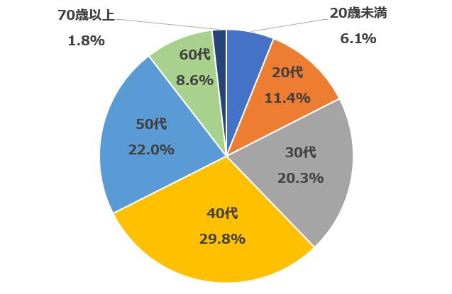 20歳未満6.1% 30代20.3% 40代29.8% 50代22.0% 60代8.6% 70歳以上1.8%