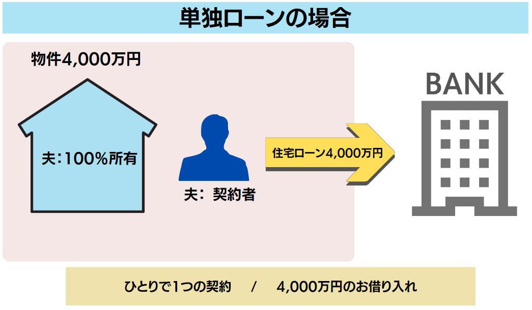 単独ローンの場合 物件4,000万円 夫が100%所有 夫が契約者 ひとりで1つの契約 住宅ローン4,000万円の借り入れ
