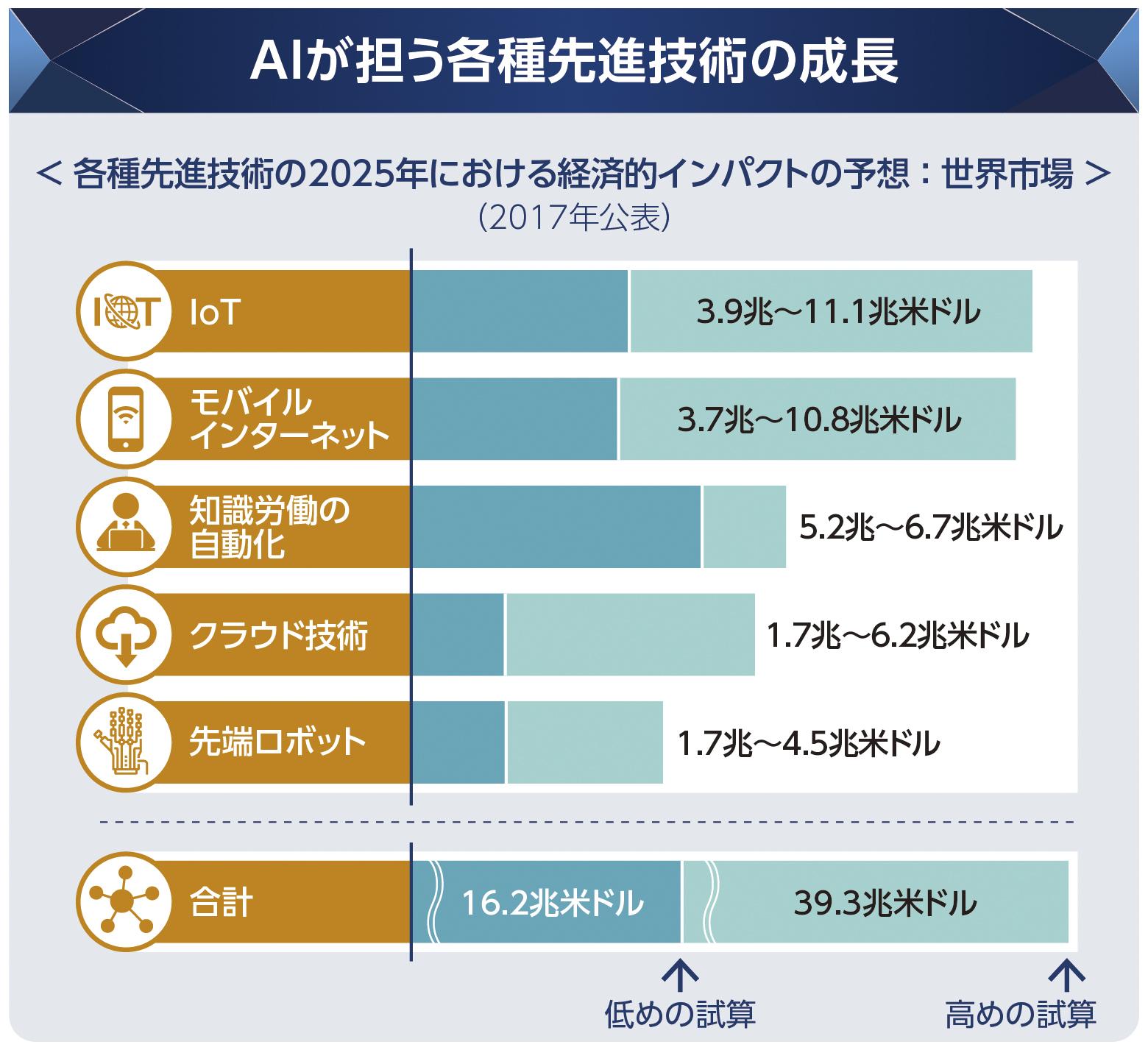 グラフ①「AIが担う各種先進技術の成長」.png