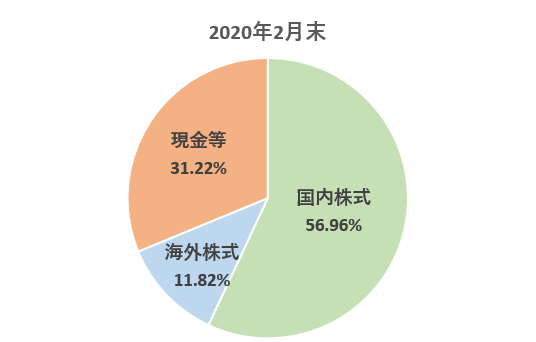 2020年2月末 国内株式56.96% 海外株式11.82% 現金等31.22%