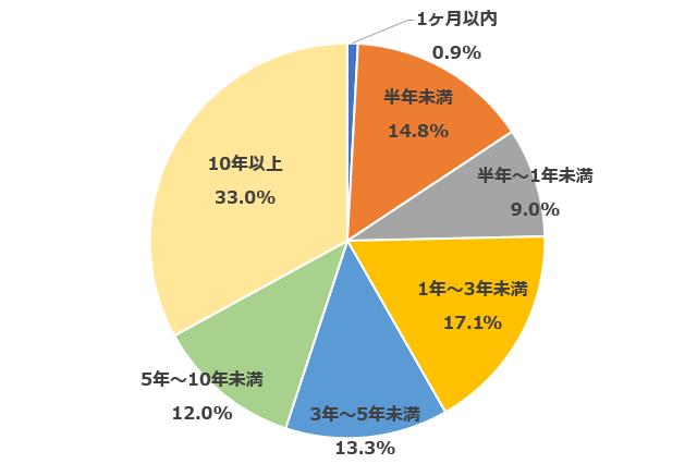 1ヶ月以内0.9% 半年未満14.8% 半年~1年未満9.0% 1年~3年未満17.1% 3年~5年未満13.3% 5年~10年未満12.0% 10年以上33.0%