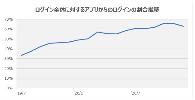 ログイン全体に対するアプリからのログイン割合推移 2019年7月33% 2020年1月49% 2020年7月61% 2021年1月64%