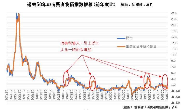 過去50年の消費者物価指数推移(前年度比) 総合 1975年1月 16.8 1980年1月 6.4 1985年1月 2.9 1990年1月 3 1995年1月 0.6 2000年1月 -0.9 2005年1月 -0.1 2010年1月 -1.3 2015年1月 2.4 2020年1月 0.7 生鮮食品を除く総合 1975年1月 17.8 1980年1月 5.3 1985年1月 2.4 1990年1月 3 1995年1月 0.3 2000年1月 -0.3 2005年1月 -0.3 2010年1月 -1.3  2015年1月 2.2 2020年1月 0.8 (出所)総務省「消費者物価指数」より