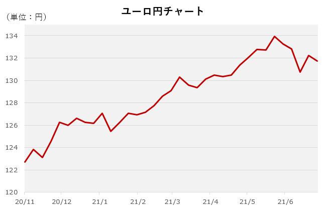 ユーロ円チャート