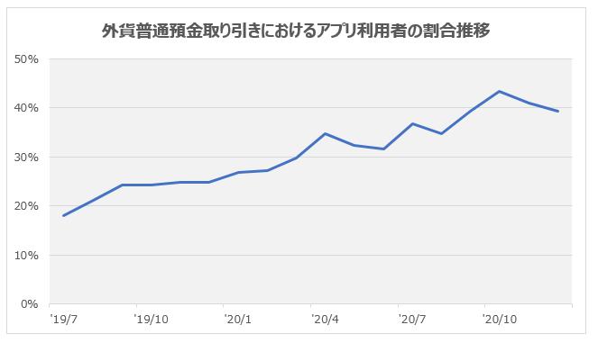 外貨普通預金取引におけるアプリ利用者の割合推移 2019年7月18.1% 2019年10月24.2% 2020年1月26.8% 2020年4月34.7% 2020年7月36.7% 2020年10月43.3%