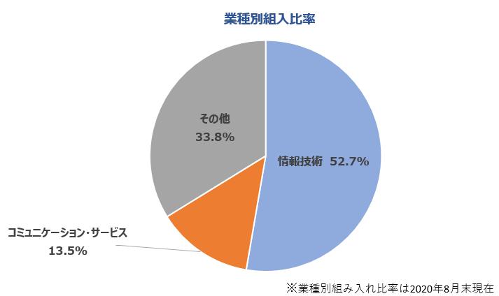 業種別組入比率 情報技術52.7%、コミュニケーション・サービス13.5%、その他33.8% ※業種別組み入れ比率は2020年8月末現在
