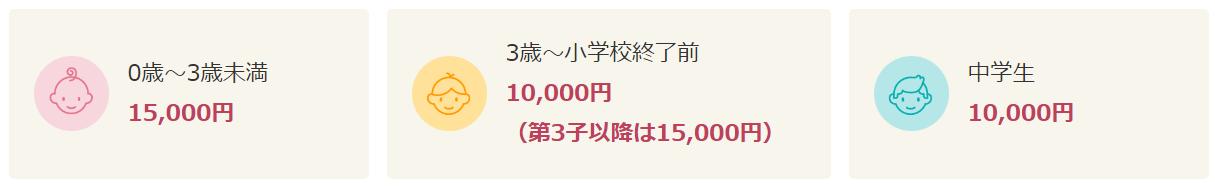 0歳~3歳未満 1万5千円 3歳~小学校終了前 1万円(第3子以降は1万5千円) 中学生 1万円