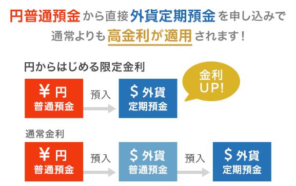 円からはじめる限定金利.PNG