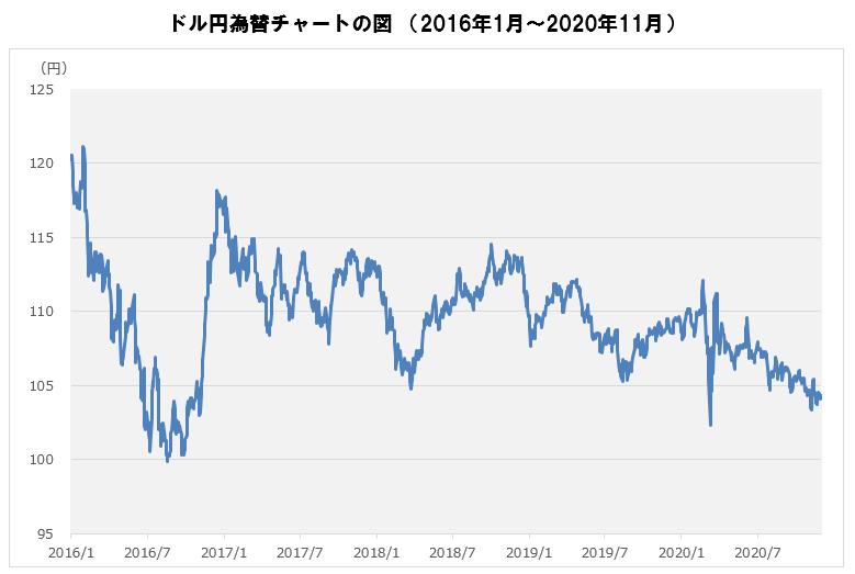 ドル円為替チャート.PNG