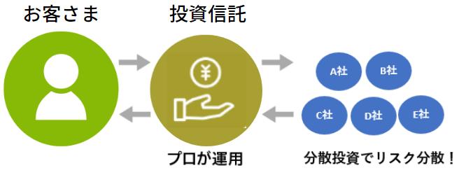 お客さま→投資信託(プロが運用)→分散投資でリスク分散!→投資信託→お客さま