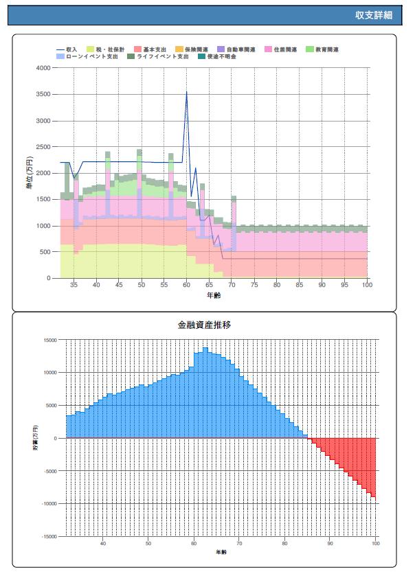 収支詳細のイメージ、金融資産推移のイメージ