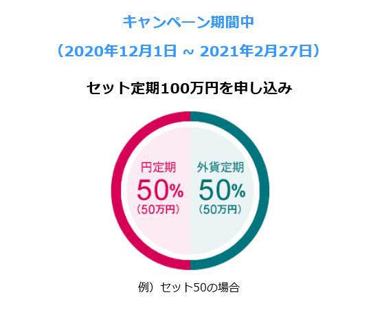 キャンペーン期間中(2020年12月1日~2021年2月27日) セット定期100万円を申し込み 円定期50%(50万円)、外貨定期50%(50万円) 例)セット50の場合