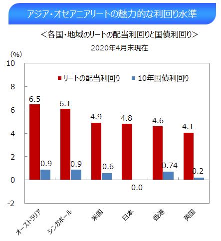 ①(4月末)アジアオセアニアリートの魅力的な利回り水準.png