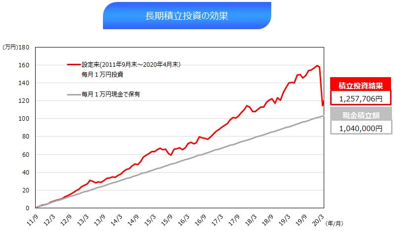 ⑦(4月末)長期積立投資の効果.png