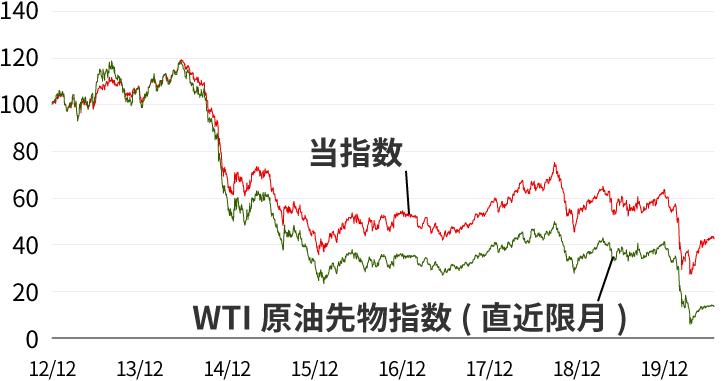 当ファンドの参照指数とWTI原油先物指数の推移