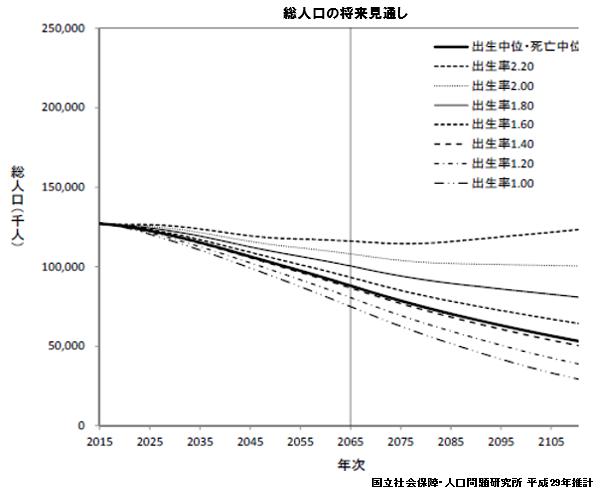 総人口の将来見通し 国立社会保障・人口問題研究所 平成29年推計