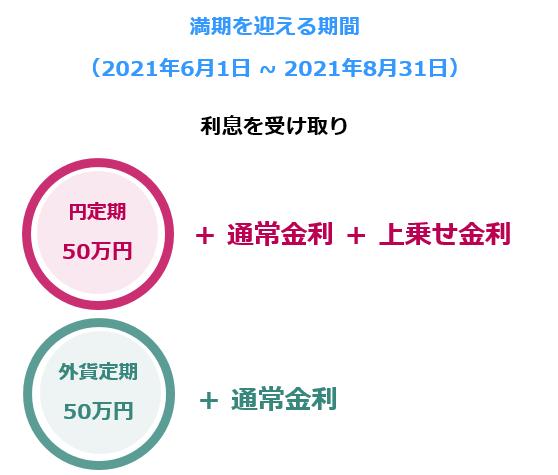 満期を迎える期間(2021年6月1日~2021年8月31日) 利息を受け取り 円定期50万円+通常金利+上乗せ金利 外貨定期50万円+通常金利