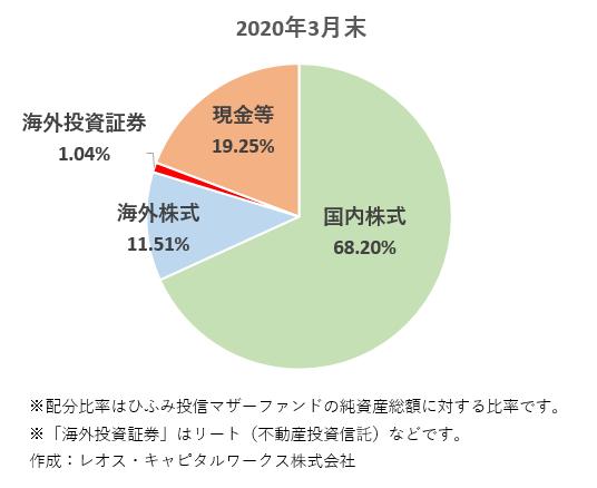 2020年3月末 国内株式68.20% 海外株式11.51% 海外投資証券1.04% 現金等19.25% ※配分比率はひふみ投信マザーファンドの純資産総額に対する比率です。 ※「海外投資証券」はリート(不動産投資信託)などです。 作成:レオス・キャピタルワークス株式会社