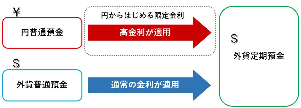 円普通預金→外貨定期預金(高金利が適用、円からはじめる限定金利) 外貨普通預金→外貨定期預金(通常の金利が適用)