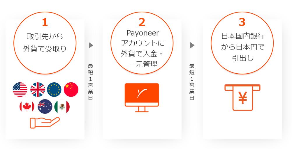 1 取引先から外貨で受取り 最短1営業日 2 Payoneerアカウントに外貨で入金・一元管理 最短1営業日  3 日本国内銀行から日本円で引出し