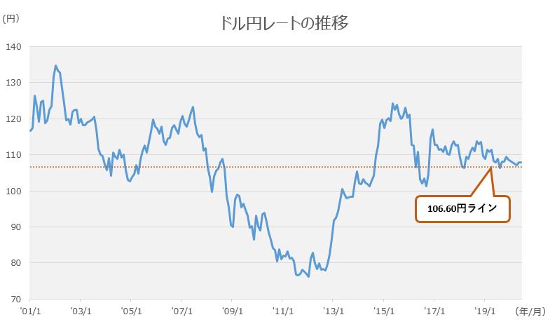 ドル円レートの推移.PNG