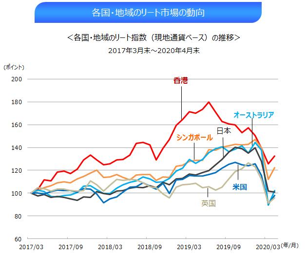 ②(1703-2004)各国地域のリート市場の動向.png