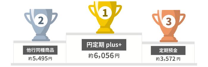 1位 円定期plus+ 約6,056円 2位 他行同種商品 約5,495円 3位 定期預金 約3,572円