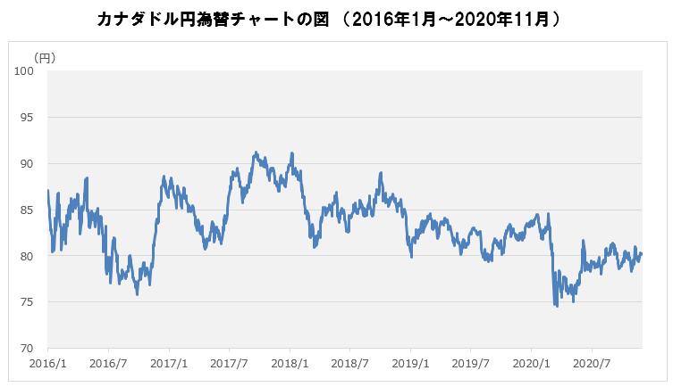 カナダドル円為替チャート.PNG