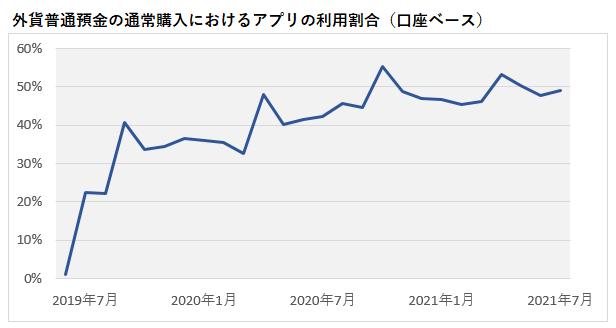 外貨普通預金の通常購入におけるアプリの利用割合(口座ベース)