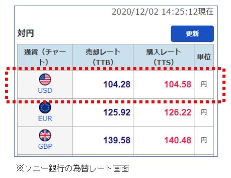 2020年12月2日 14:25現在 USD(米ドル) 売却レート(TTB)104.28円、購入レート(TTS)104.58円