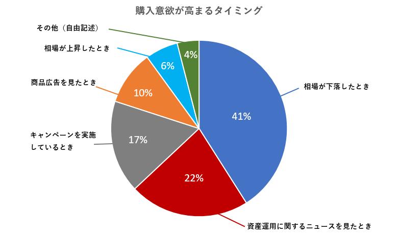 購入意欲が高まるタイミング 相場が下落したとき 41% 資産運用に関するニュースを見たとき 22% キャンペーンを実施しているとき17% 商品広告を見たとき 10% 相場が上昇したとき 6% その他(自由記述) 4%