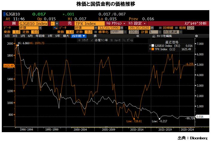 株価と国債金利の価格推移 TOPIX 2005年3月 1182.18 2010年3月 978.81 2015年3月 1543.11 2020年3月 1403.04 GJGB10 2005年3月 1.33 2010年3月 1.4 2015年3月 0.405 2020年3月 0.028 出典:Bloomberg
