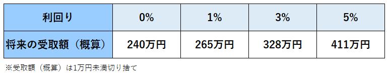 利回りと将来の受取額.PNG
