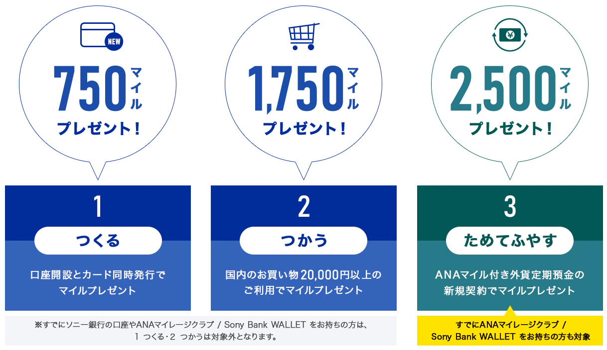 1 つくる 口座開設とカード同時発行で750マイルプレゼント 2 つかう 国内のお買い物20,000円以上のご利用でマイルプレゼント 3 ためてふやす ANAマイル付き外貨定期預金の新規契約でマイルプレゼント すでにソニー銀行の口座やANAマイレージクラブ / Sony Bank WALLET をお持ちの方は1 つくる、2 つかうは対象外となります。 3 ためてふやすはすでにANAマイレージクラブ / Sony Bank WALLET をお持ちの方も対象です。