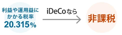 利益や運用益にかかる税率20.315%、iDeCOなら非課税