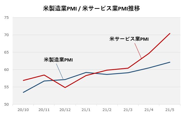 米製造業PMI 米サービス業PMIチャート