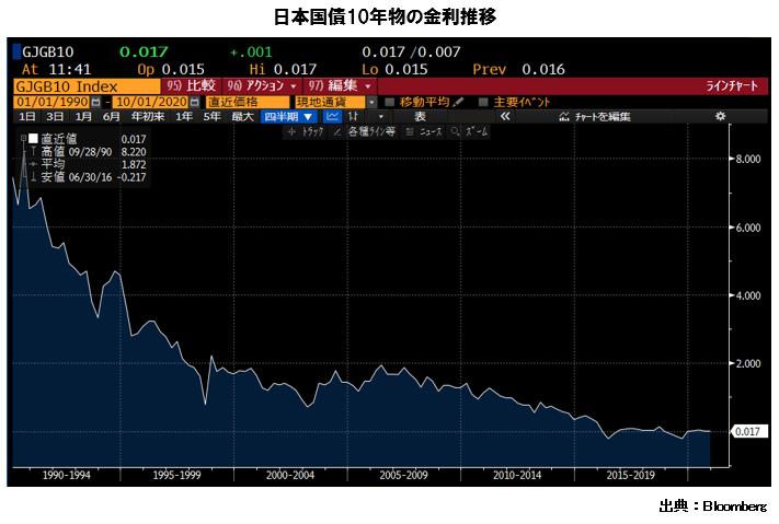 日本国債10年物の金利推移 1990年3月 7.45 1995年3月 3.678 2000年3月 1.781 2005年3月 1.33 2010年3月 1.4 2015年3月 0.405 2020年3月 0.022 出典:Bloomberg