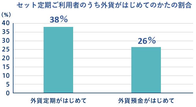 セット定期ご利用者の割合.PNG