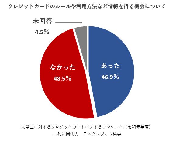 クレジットカードのルールや利用方法など情報を得る機会について あった46.9% なかった48.5% 未回答4.5% 大学生に対するクレジットカードに関するアンケート(令和元年度) 一般社団法人 日本クレジット協会